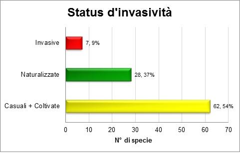 Flora aliena del Parco: numero e % di piante.