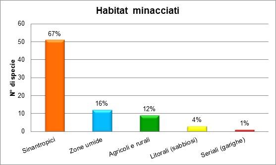 grafico_habitat_minacciati